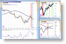 Strategie de trading trader Carsten Umland, Trading Simplifie, Reversal et Moving Bars