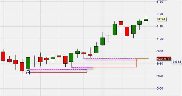 Trading : l'ordre stop preiods high-low.